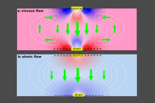 New work shows that interactions of electrons in graphene lead to viscous current flows, creating tiny whirlpools that cause electrons to travel in the direction opposite to the applied voltage — in direct violation of standard electrical theory. White lines show current streamlines, colors show electrical potential, and green arrows show the direction of current, for viscous (top) and normal (ohmic) flows.