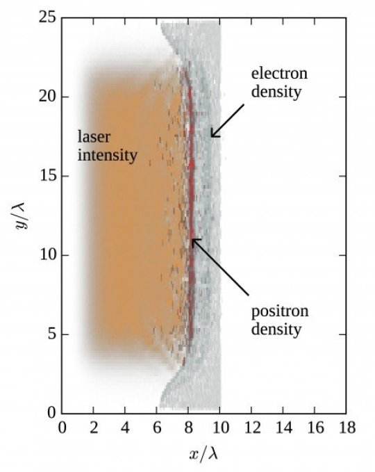 The distribution of the laser intensity (orange), the foil electron and foil ion densities (gray), and the positron density (red) in the x--y plane. The laser pulse propagates along the x-axis, while the foil surface is perpendicular to the x-axis. Credit: IAP RAS