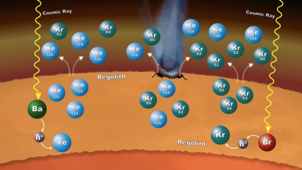 Processes in Mars' surface material can explain why particular xenon (Xe) and krypton (Kr) isotopes are more abundant in the Martian atmosphere than expected, as measured by NASA's Curiosity rover. Cosmic rays striking barium (Ba) or bromine (Br) atoms can alter isotopic ratios of xenon and krypton. Credit: NASA/GSFC/JPL-Caltech