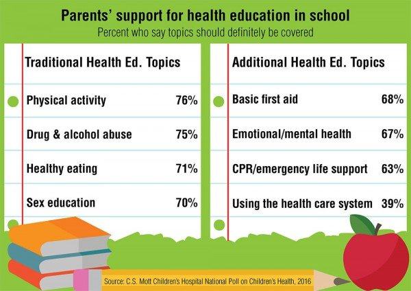 What parents say should be covered in health education. Credit: C.S. Mott Children's Hospital National Poll on Children's Health