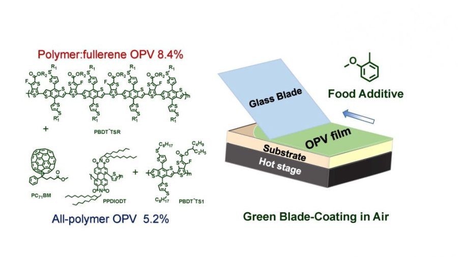 Schematic illustration and chemical structure of semi-printed plastic solar cells in air, using food additive o-MA as solvent. Credit: Long Ye, NC State