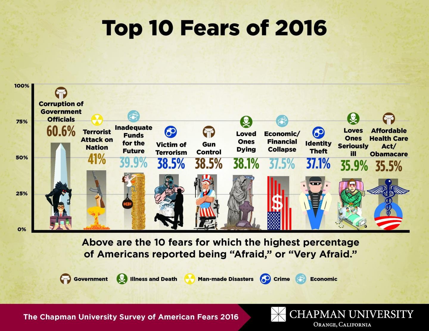 IMAGE  - 124618 web 1 - What do Americans fear? Chapman University's 3rd Annual Survey of American Fears released