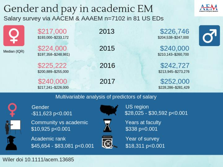 Gender-based salary gap persists among academic emergency medicine