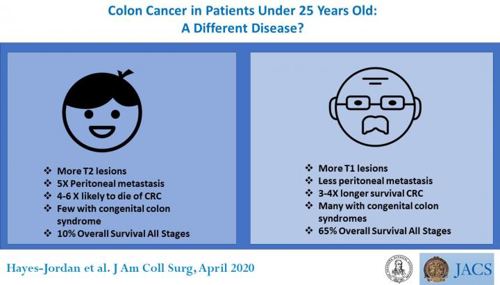 Study Examines Why Colon Cancer Is More Deadly In Pediatric And Young Adult Patients Scienmag Latest Science And Health News