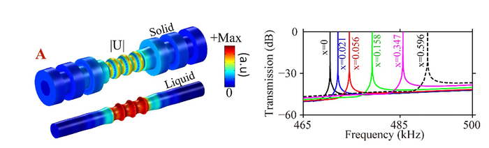 Cylindrical Phononic Crystals Sense Physical, Chemical Properties of Transported Liquids