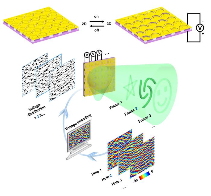 Reconfigurable metasurfaces for hologram displays